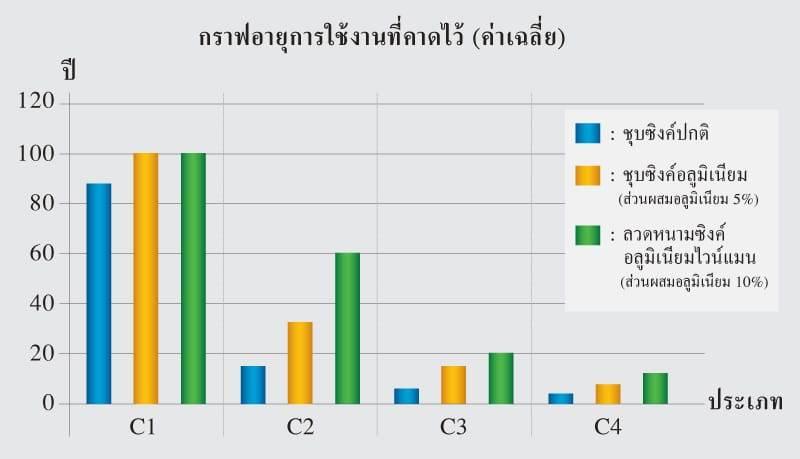 กราฟเปรียบเทียบอายุการใช้งาน ระหว่างลวดหนามซิงค์อลูไวน์แมน ลวดหนามซิงค์อลูทั่วไป และลวดหนามปกติ