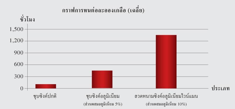 กราฟเปรียบเทียบจากผลทดสอบความทดทานต่อการกัดกร่อนของละอองเกลือ ระหว่างลวดหนามซิงค์อลูไวน์แมน ลวดหนามซิงค์อลูทั่วไป และลวดหนามปกติ